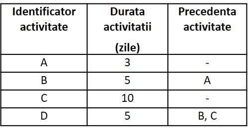 tabel retele 8