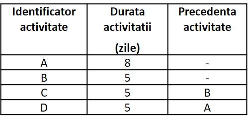 tabel retele 9
