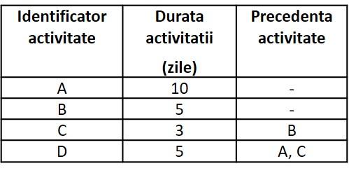 tabel retele 7